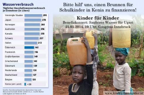 Kennzahlen: Wasserverbrauch in Österreich und Kenia im Vergleich