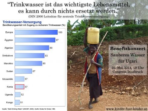 Kennzahlen: Trinkwasser-Versorgung in Kenia und anderen Ländern